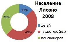 Количество жителей Лиозно по различным источникам в 2008 год составляло 6678 человек
